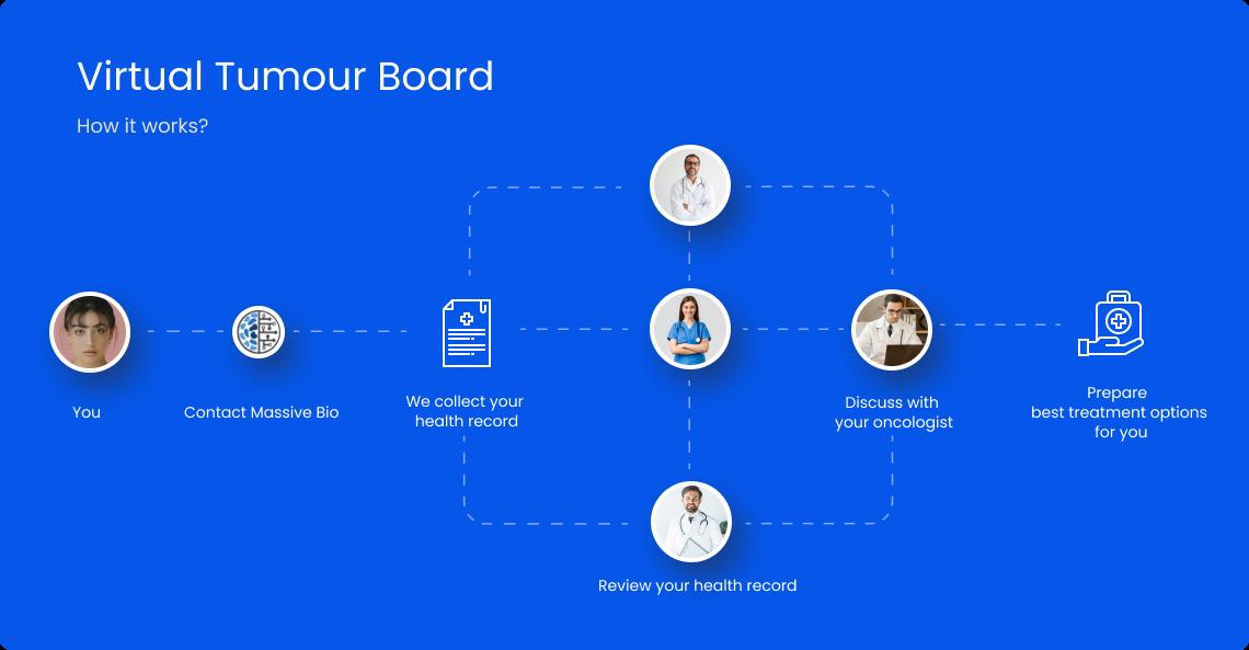 Virtual Tumor Board - How it works?